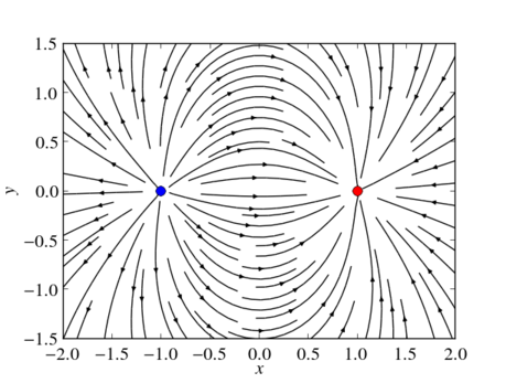 Streamlines of an electric dipole visualized using Matplotlib's streamplot function.