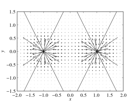 The vector field of an electric dipole in the $x$-$y$-plane with $r_+=(-1,0,0)$ and $r_-=(1,0,0)$.