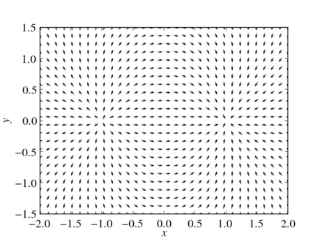The vector field of an electric dipole in the $x$-$y$-plane with $r_+=(-1,0,0)$ and $r_-=(1,0,0)$. All vectors normalized to unity. Thus, the plot visualizes the direction of the electric dipole field, but not the field strength.