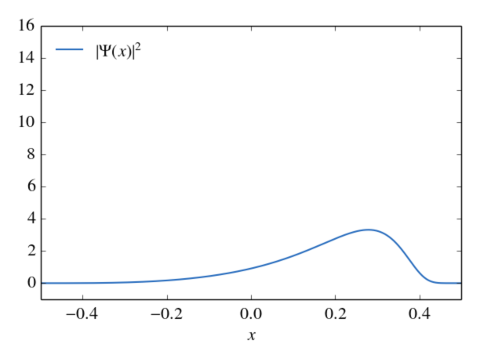 Evolution of a Dirac wave packet as calculated by the program shown above. The wave packet has Gaussian distribution in momentum space an is initially at $x=-0.2$. Due to the nonlinear relativistic relation between momentum an velocity the wave packet becomes asymmetric in position space.
