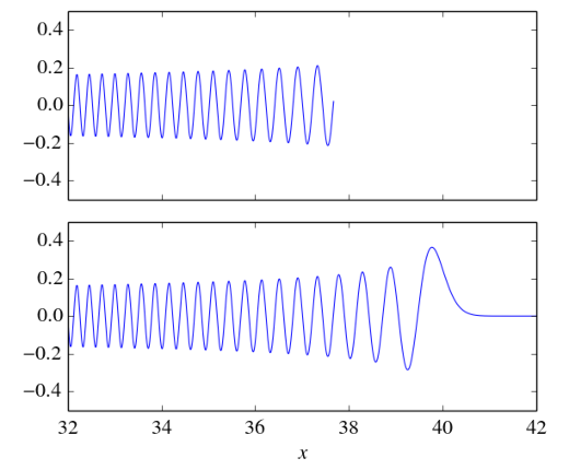 The Hermite function $h_{800}(x)$. A direct calculation via the definition \eqref{eq:h2} of the Hermite function in terms of the modified Hermite polynomials $\tilde H_n(x)$ fails for $x>38$ due to numerical underflow as shown in the upper part. The shown Python code, which avoids underflow, has been utilized to produce the lower part.