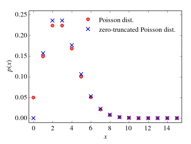 Poisson distribution vs. zero-truncated Poisson distribution.